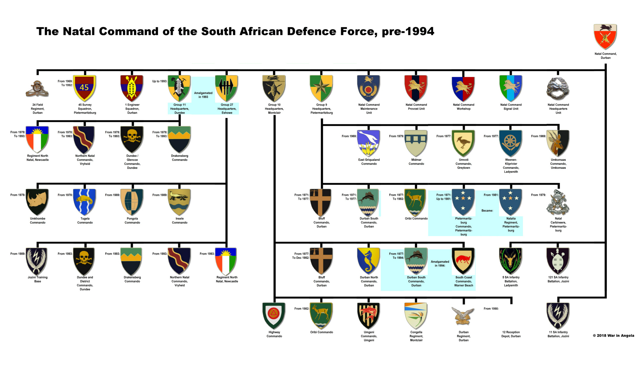 Natal Command Layout
